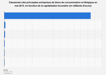 Principales entreprises belges de biens de consommation par capitalisation 2019