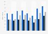 Umsatz der Covestro AG nach Regionen bis 2017