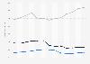 Marktsegmente in der Gemeinschaftsgastronomie in Deutschland nach Umsatz bis 2016