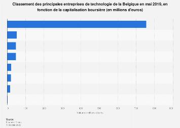 Principales entreprises de technologie belges par capitalisation boursière 2017
