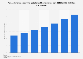 Global smart home market revenue 2016-2022