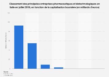 Principales entreprises pharmaceutiques par capitalisation boursière en Italie 2019