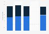 Einnahmen durch Falschparker in Wien bis 2016