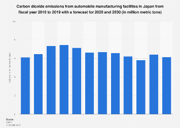 CO2 emission volume of automobile manufacturer facilities in Japan 2008-2030