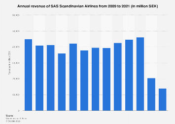 Annual revenue of SAS Scandinavian Airlines 2007-2017