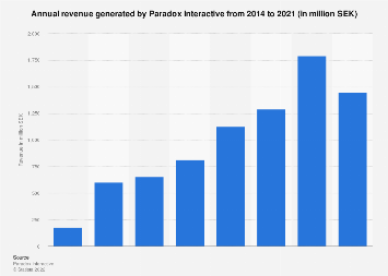 Revenue generated by Paradox Interactive 2014-2017