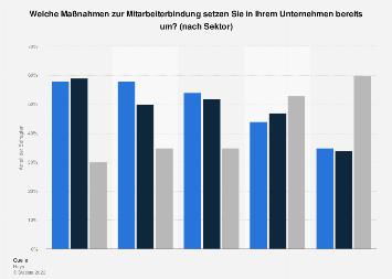 Umfrage zur Umsetzung von Maßnahmen zur Mitarbeiterbindung nach Sektor 2016