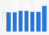 F&E-Ausgaben der Covestro AG bis 2018