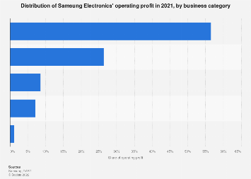 Samsung Electronics operating profit in 2017, by category