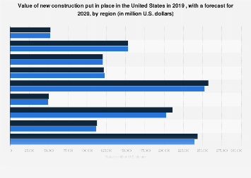 U.S. new construction in place by region 2017-2018