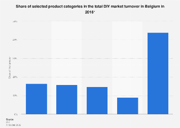 Share of selected product categories in the total DIY market turnover Belgium 2016