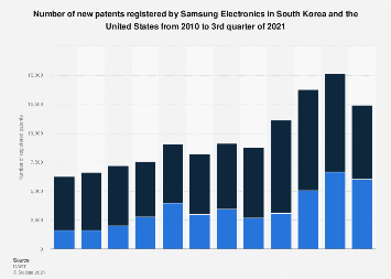 Samsung Electronics' new patents in South Korea & U.S. 2010-2018