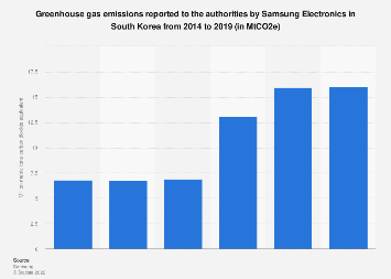 Samsung Electronics greenhouse gas emissions in South Korea 2014-2016