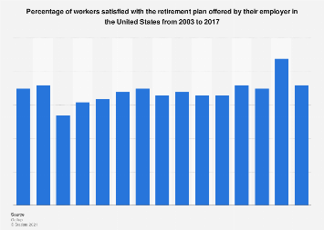 Employer offered retirement rate among U.S. workers 2003-2017