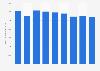 Revenus du secteur du captage, traitement et distribution d'eauen France 2008-2016