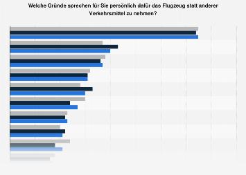 Gründe für die bevorzugte Nutzung des Verkehrsmittels Flugzeug in Deutschland 2017