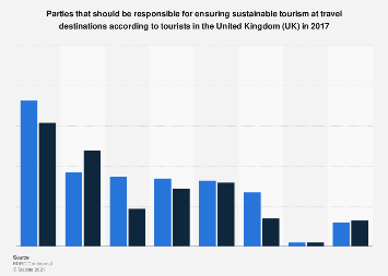 Responsibility for sustainable tourism 2017 | Statista
