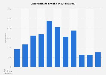 Geburten in Wien nach Geschlecht bis 2016