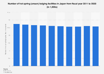 Number of hot spring lodging facilities in Japan 2006-2015