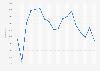 Nombre d'élèves de l'enseignement secondaire en Belgique 2004-2014