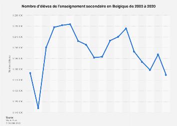 Nombre d'élèves de l'enseignement secondaire en Belgique 2005-2015