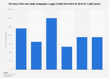Leggo newspaper net loss in Italy 2013-2018