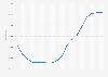 Nombre d'élèves inscrits à l'école primaire en Belgique 2006-2016