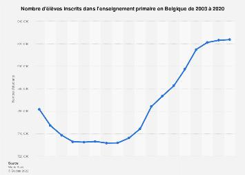 Nombre d'élèves inscrits à l'école primaire en Belgique 2005-2015