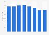 Vodafone revenue in Italy 2014-2017