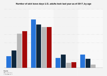 Number of sick days taken by U.S. adults in the past year as of 2017, by age