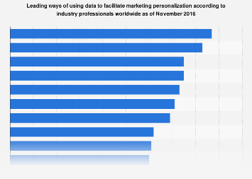 Personalization in marketing - ways of using data 2016