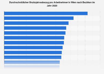 Bruttojahresgehalt pro Arbeitnehmer in Wien nach Bezirken 2015