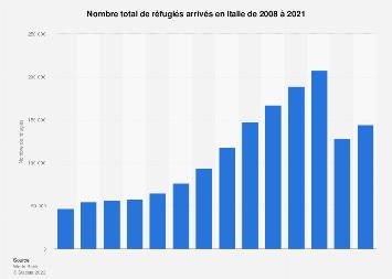 Italie:nombre de réfugiés 2008-2018