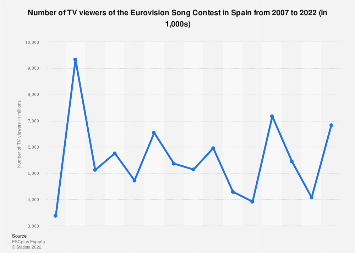 TV viewers of the Eurovision Song Contest in Spain 2007-2019