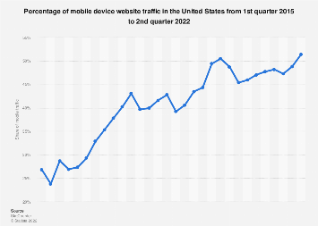 Share of U.S. mobile website traffic 2015-2019