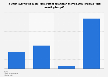 Opinion on development of marketing automation budget in Belgium 2016