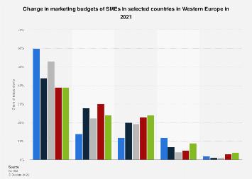 Marketing budget change in Belgium 2007-2015