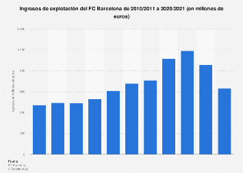 Ingresos del FC Barcelona 2010/2011-2016/2017