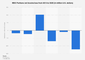 MDC Partners net income 2015-2017