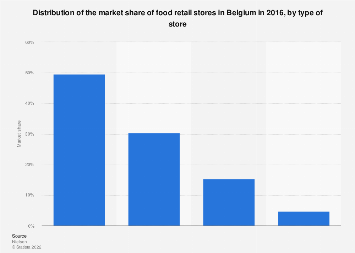 Distribution of the market share of food retail stores Belgium 2016, by store type