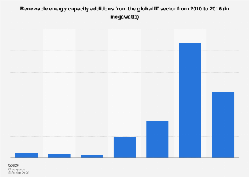 IT sector's renewable energy capacity additions globally 2010-2016