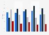Umfrage zur Gaming-Häufigkeit auf Laptops in Deutschland nach Alter 2016