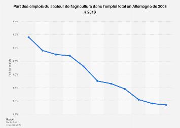 Part des emplois agricole dans l'emploi total en Allemagne 2008-2018