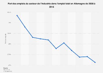 Part des emplois de l'industrie dans l'emploi total en Allemagne 2008-2018