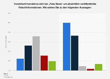 Umfrage zur gezielten Verbreitung von Fake News in Deutschland  2017