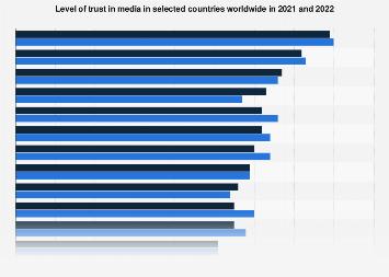 Trust in media worldwide 2017