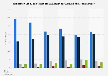 Umfrage zur Wirkung von Fake News in Deutschland  2017