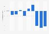 Resultado del ejercicio de la televisión pública ARD Alemania 2011-2016