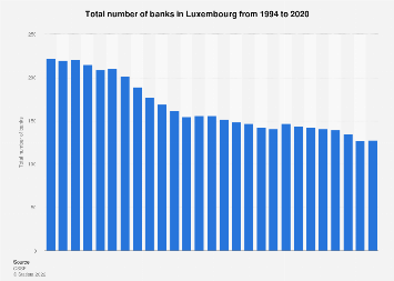 Number of banks in Luxembourg 1994-2017