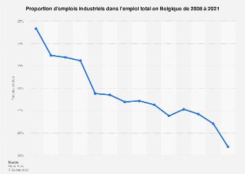 Part des emplois dans l'industrie en Belgique 2008-2018